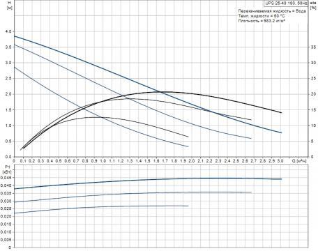 Циркуляционный насос UPS 25-40 (Grundfos - Дания)