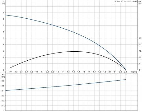 Канализационный насос Sololift2 CWC-3 (Grundfos - Дания)