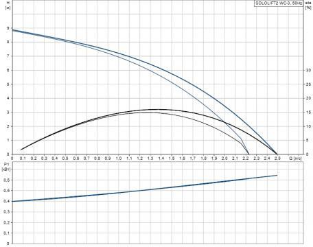 Канализационный насос Sololift2 WC-3 (Grundfos - Дания)