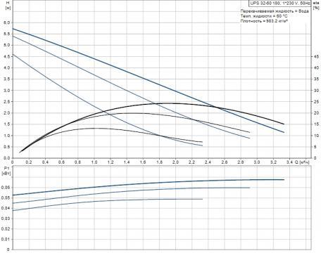 Циркуляционный насос UPS 32-60 (Grundfos - Дания