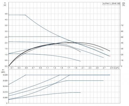 Циркуляционный насос ALPHA1 L 25-60 (Grundfos - Дания)